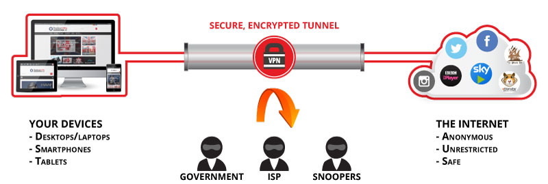 best vpn uk tunnel