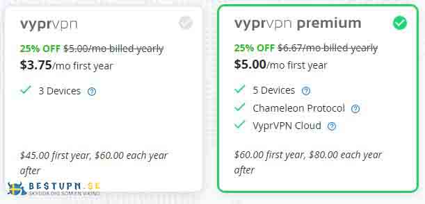 vypr-priser-årig