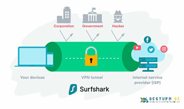 Hur fungerar Surfshark?