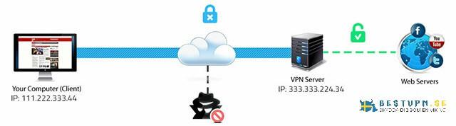 Hur skyddar Hotspot Shield VPN dig?