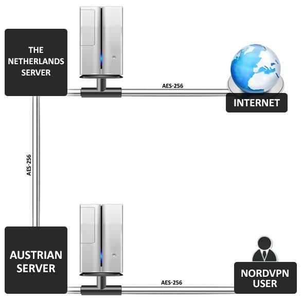 NordVPN Double VPN Sverige