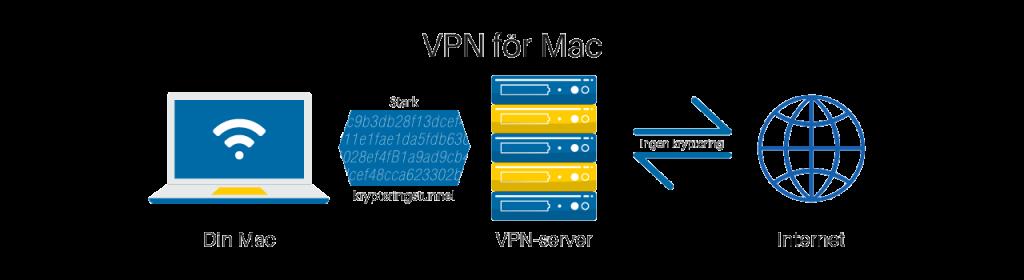 VPN på mac